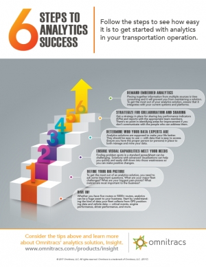 thumbnail image for 6 steps to analytics success infographic