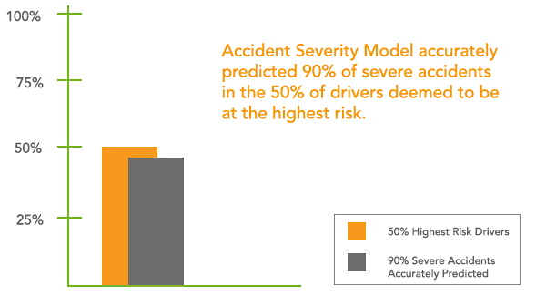 accident severity model prediction rate chart