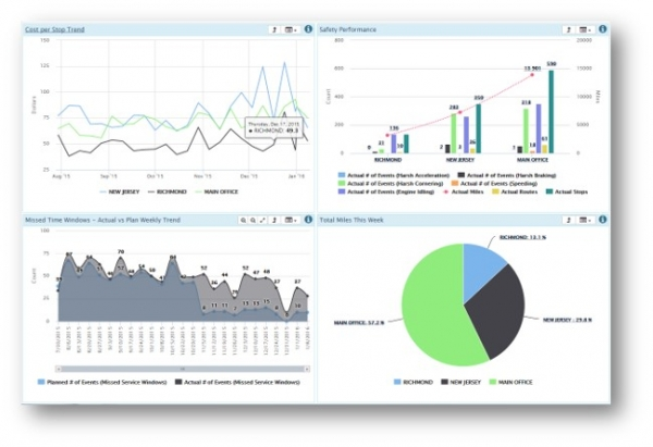 compilation of charts and graphs from a roadnet insight dashboard